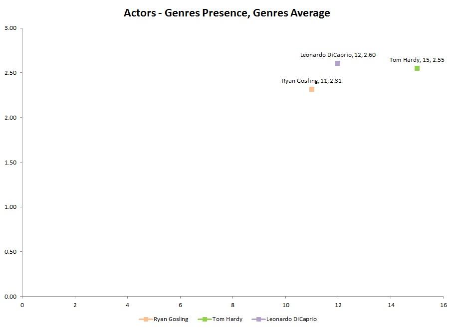 IMDb_Actors-GenresPresence,GenresAverage