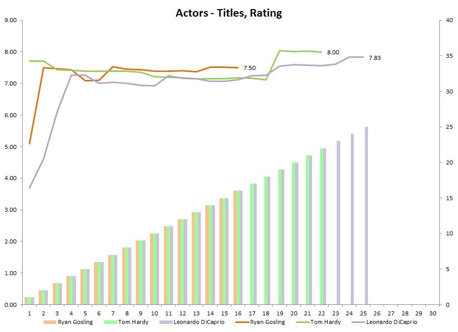 IMDb_Actors-Titles,Rating