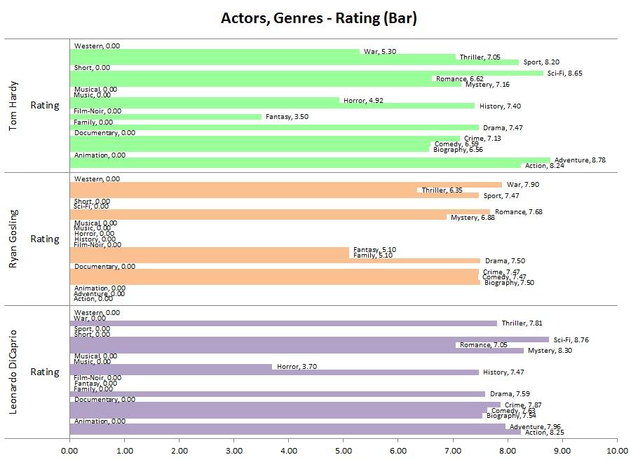 IMDb_Actors,Genres-Rating(Bar)