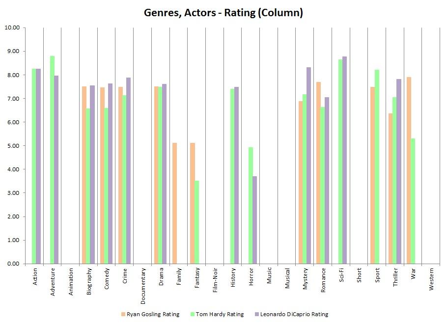 IMDb_Genres,Actors-Rating(Column)