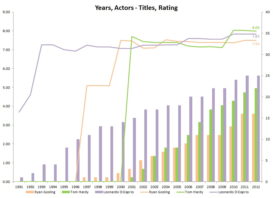 IMDb_Years,Actors-Titles,Rating