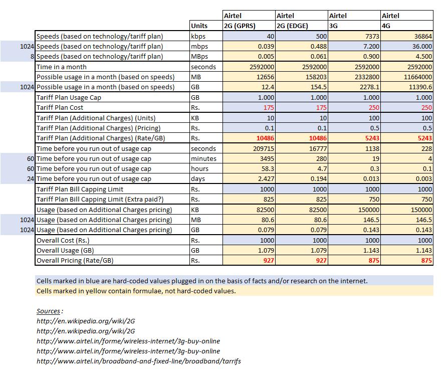 Breakdown of mobile Internet tariff plans